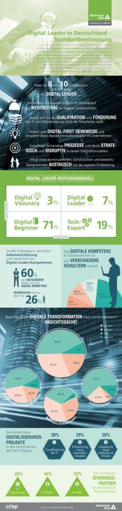 Infografik_Digital_Leader