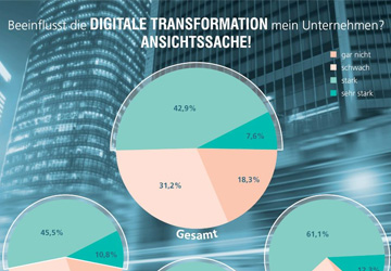 Digital Looser: 71% der deutschen Manager nicht fit für digitale Transformation
