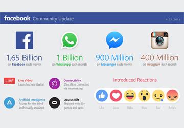 Facebook boomt nach wie vor