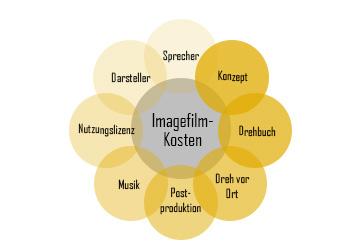 Imagefilm-Kosten: Wie viel kostet ein Imagefilm?