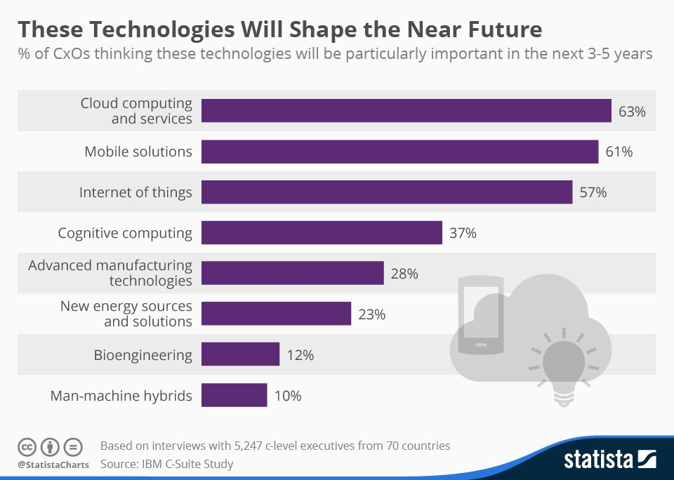 technologies-of-the-future-cloud-mobile-tech-leo-systems